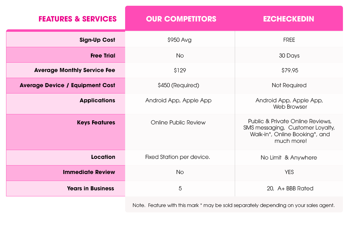 EZCHECKEDIN VS. COMPETITORS
